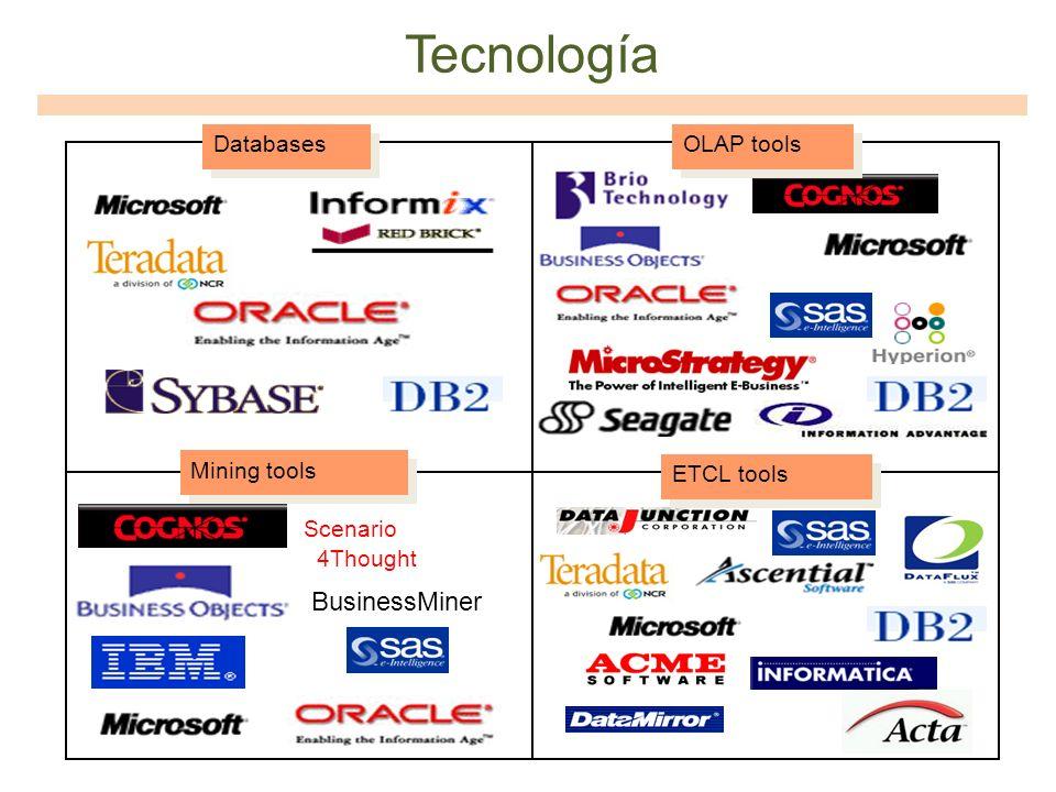 Tecnología BusinessMiner Databases OLAP tools Mining tools ETCL tools