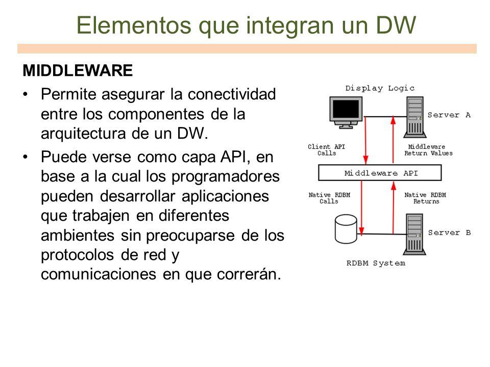 Elementos que integran un DW