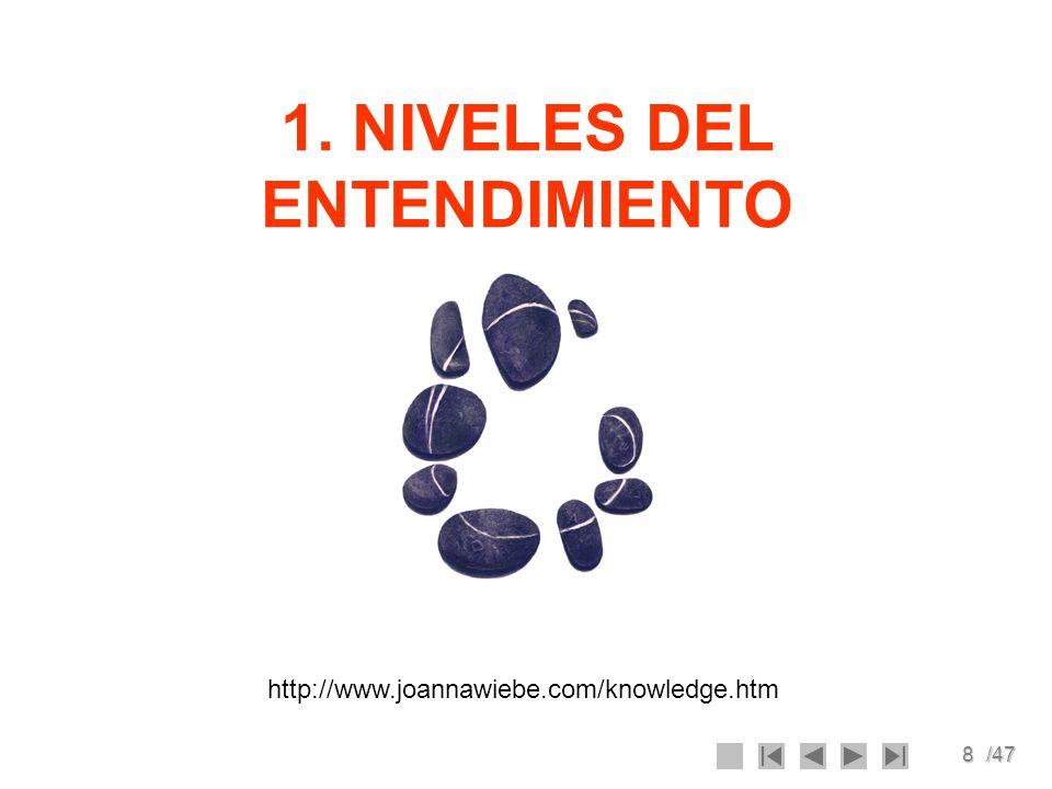 1. NIVELES DEL ENTENDIMIENTO