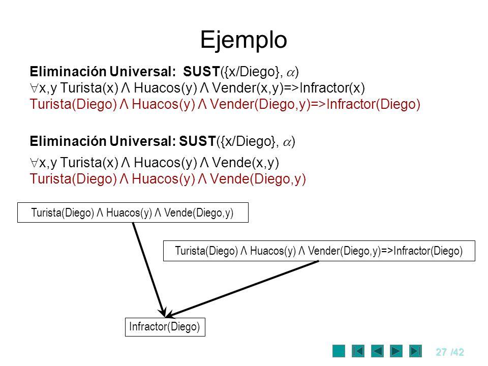 Ejemplo Eliminación Universal: SUST({x/Diego}, )