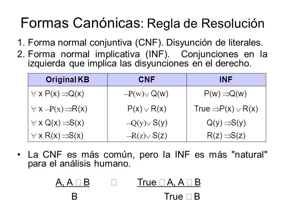 Formas Canónicas: Regla de Resolución