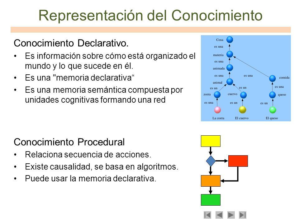 Representación del Conocimiento