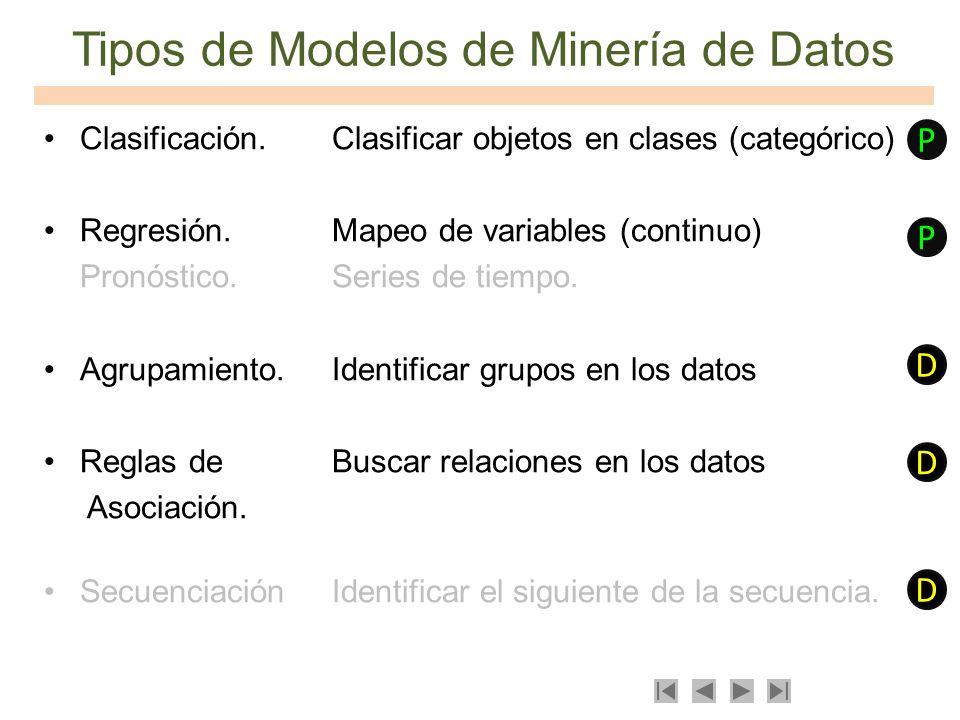 Tipos de Modelos de Minería de Datos