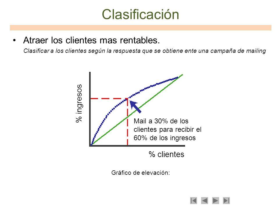 Clasificación Atraer los clientes mas rentables. % ingresos % clientes