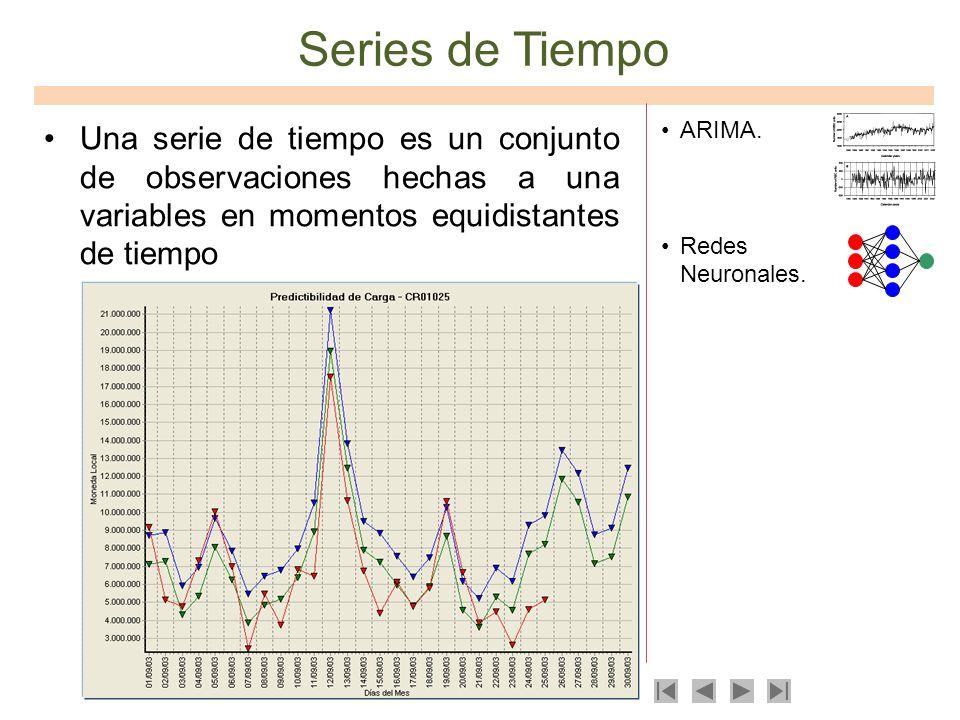 Series de Tiempo Una serie de tiempo es un conjunto de observaciones hechas a una variables en momentos equidistantes de tiempo.