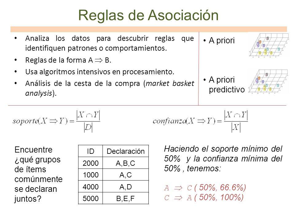 Reglas de AsociaciónAnaliza los datos para descubrir reglas que identifiquen patrones o comportamientos.