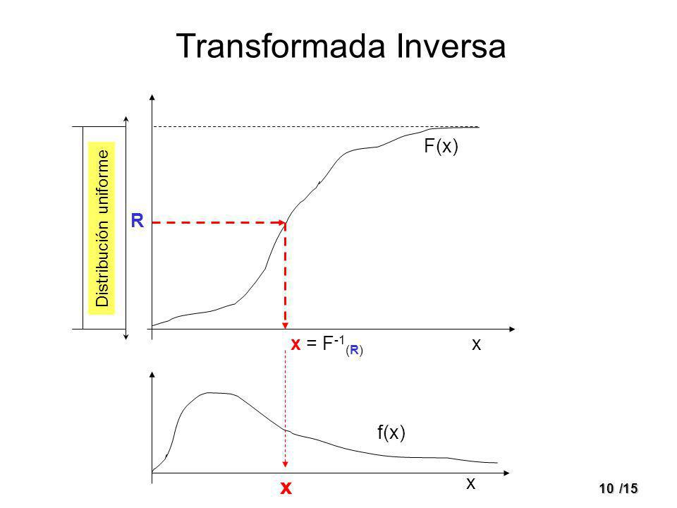 Transformada Inversa x F(x) R x = F-1(R) x f(x) x