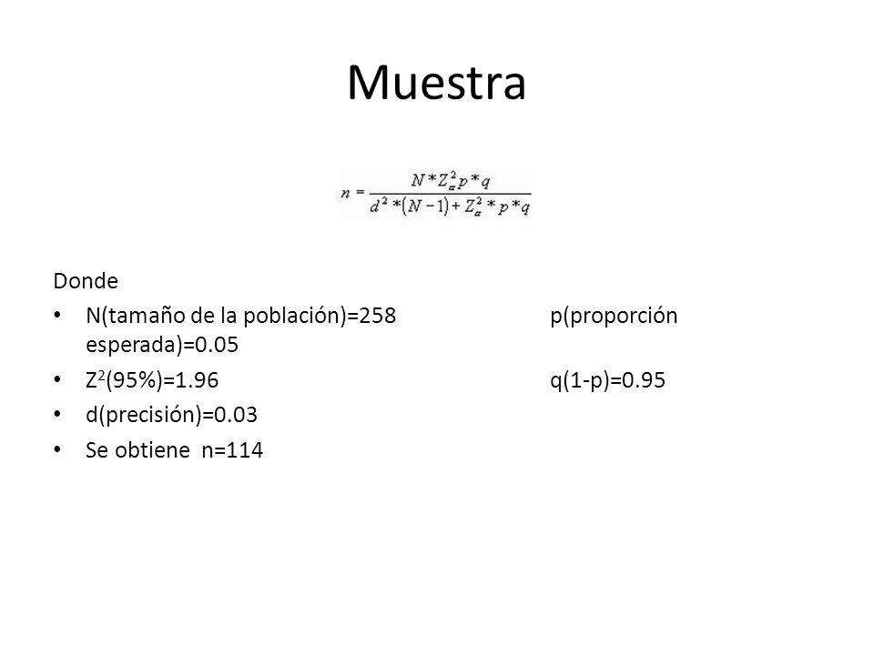 Muestra Donde. N(tamaño de la población)=258 p(proporción esperada)=0.05.