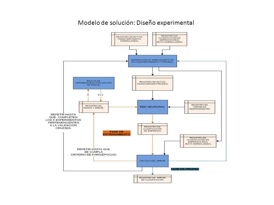 Modelo de solución: Diseño experimental