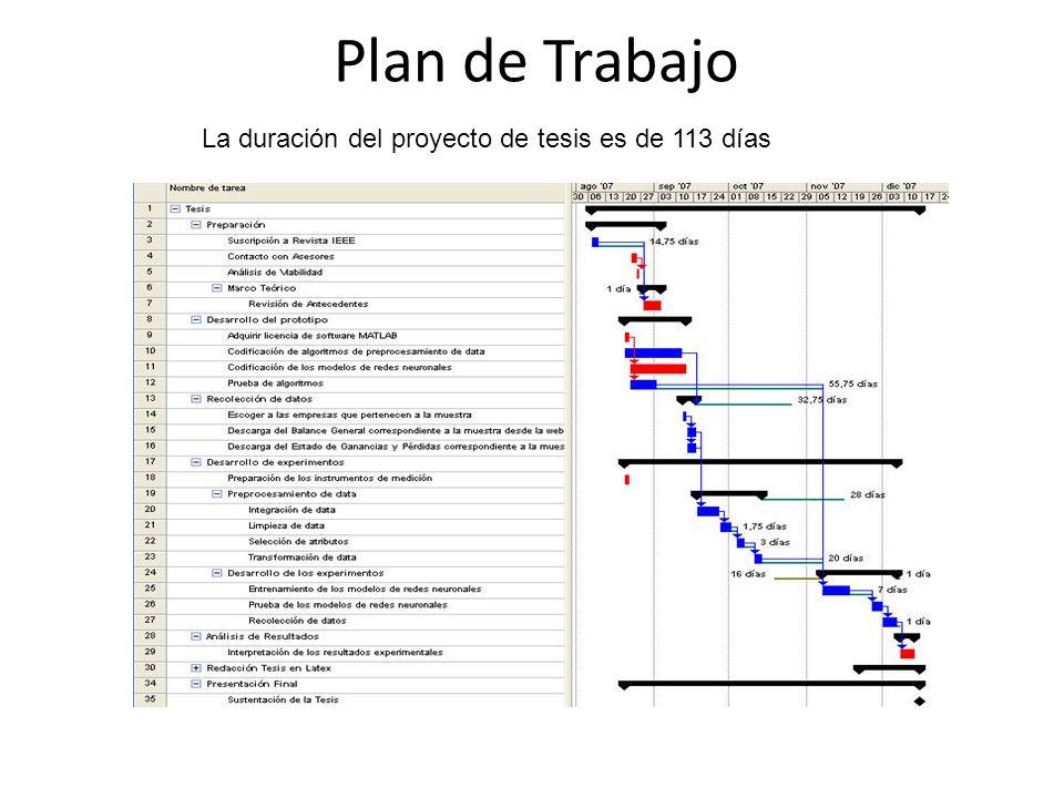Plan de Trabajo La duración del proyecto de tesis es de 113 días