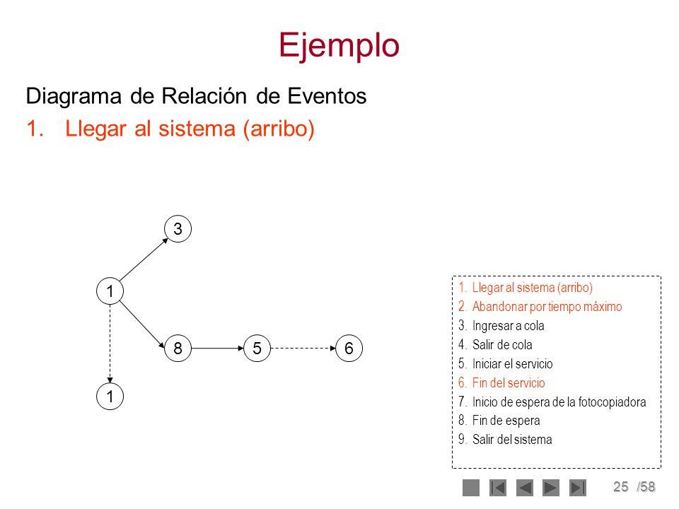 Ejemplo Diagrama de Relación de Eventos Llegar al sistema (arribo) 3 1