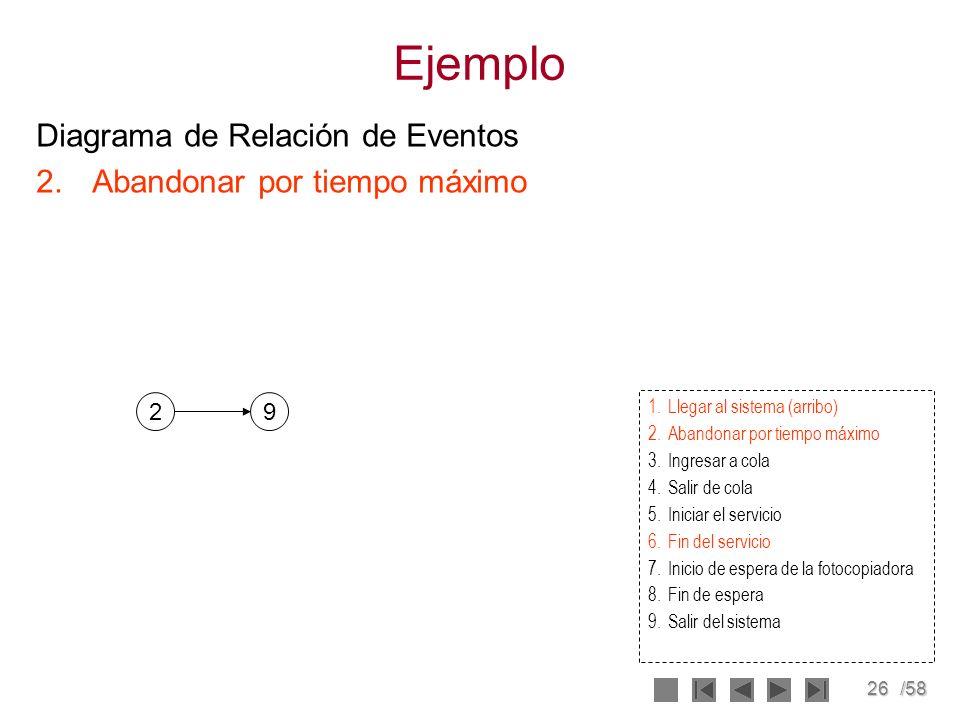 Ejemplo Diagrama de Relación de Eventos Abandonar por tiempo máximo 2