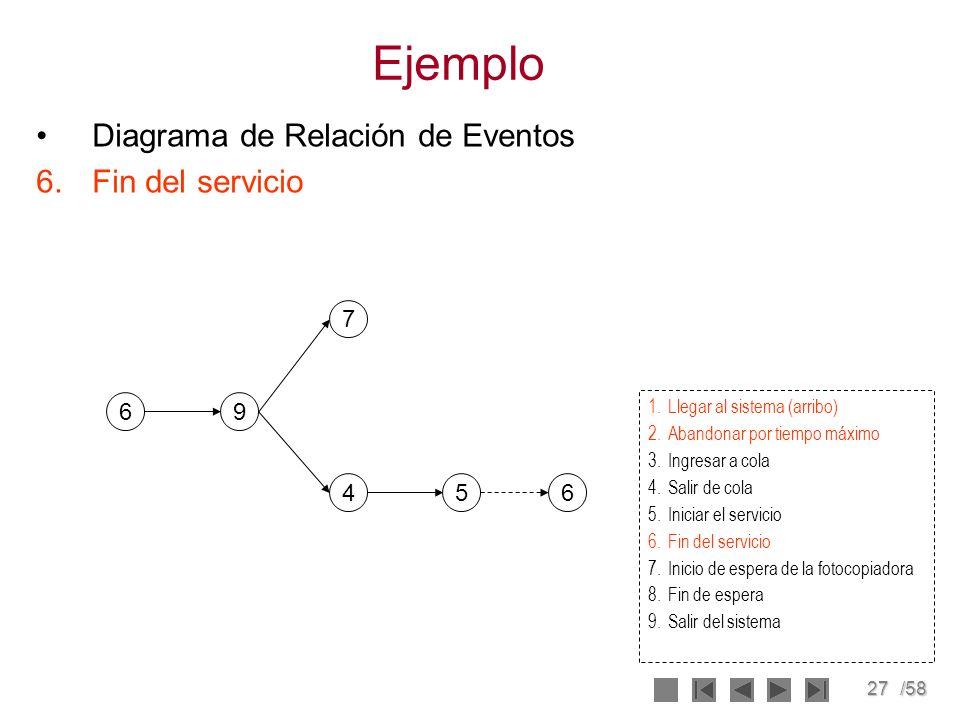 Ejemplo Diagrama de Relación de Eventos Fin del servicio 7 6 9 4 5 6