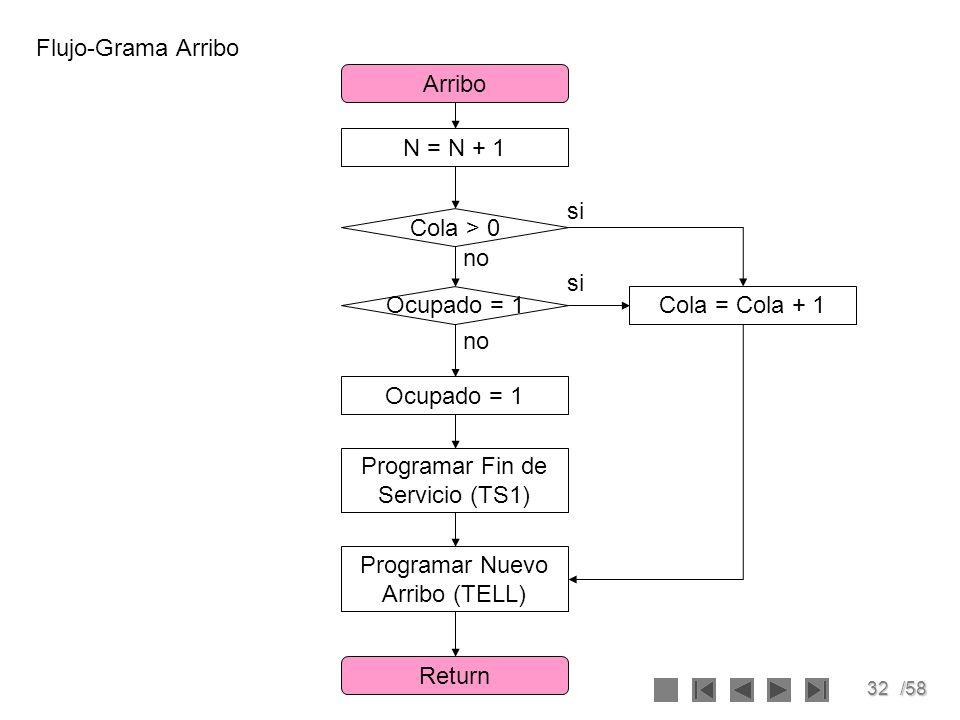 Programar Fin de Servicio (TS1)