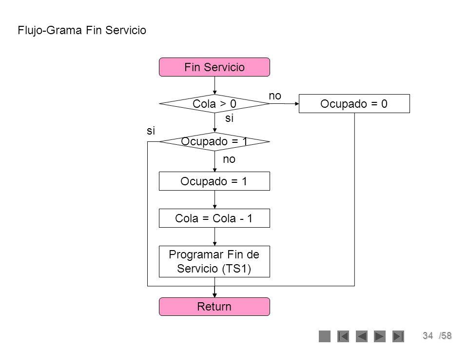 Flujo-Grama Fin Servicio