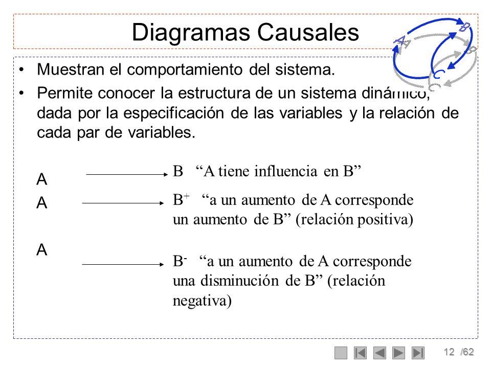 Diagramas Causales Muestran el comportamiento del sistema.