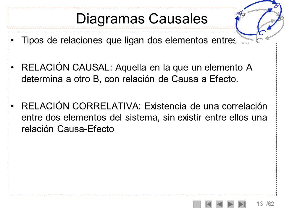 Diagramas Causales Tipos de relaciones que ligan dos elementos entres si: