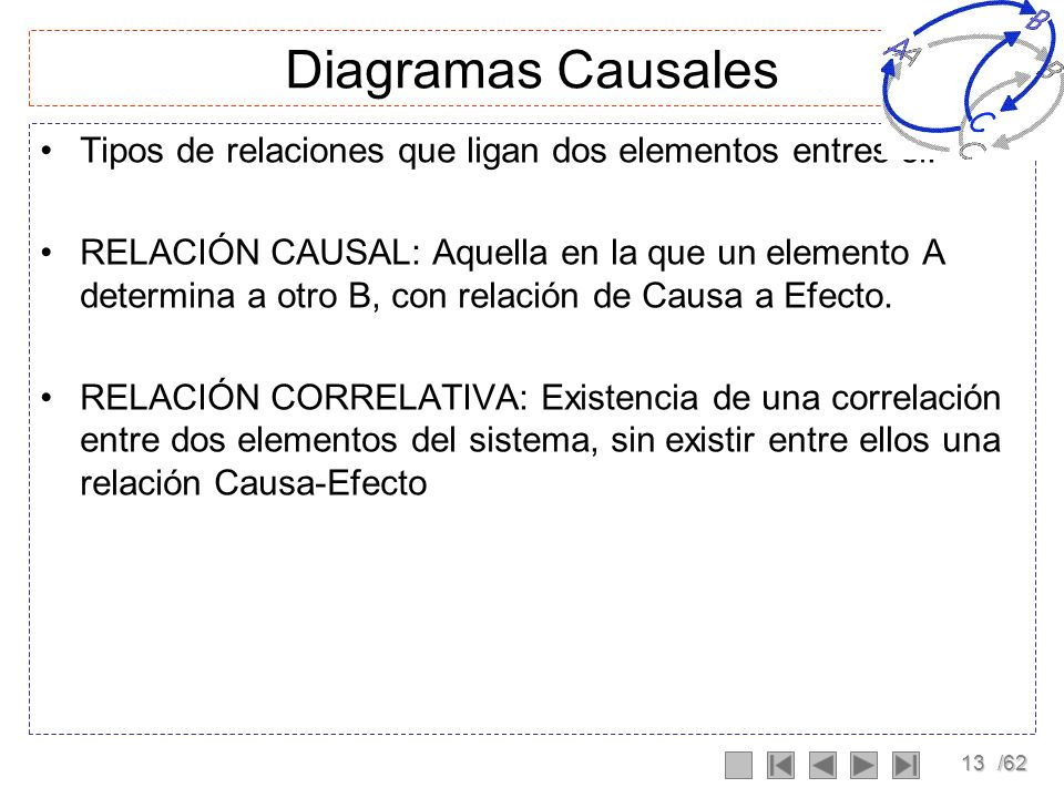 Diagramas CausalesTipos de relaciones que ligan dos elementos entres si: