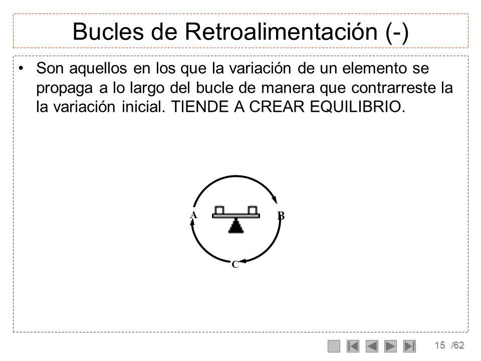 Bucles de Retroalimentación (-)