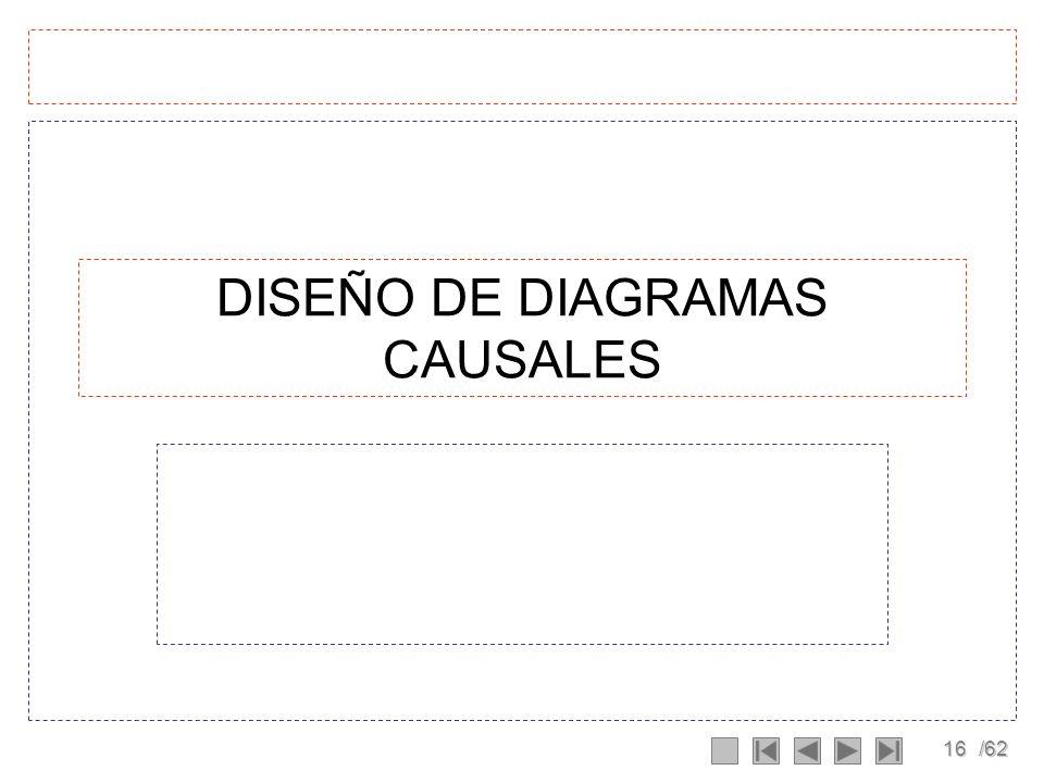 DISEÑO DE DIAGRAMAS CAUSALES
