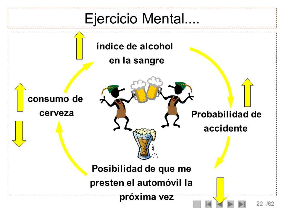 Ejercicio Mental.... índice de alcohol en la sangre - consumo de