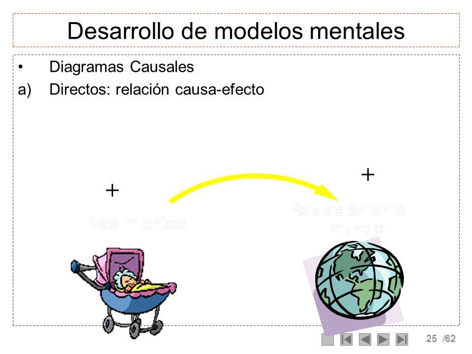 Desarrollo de modelos mentales