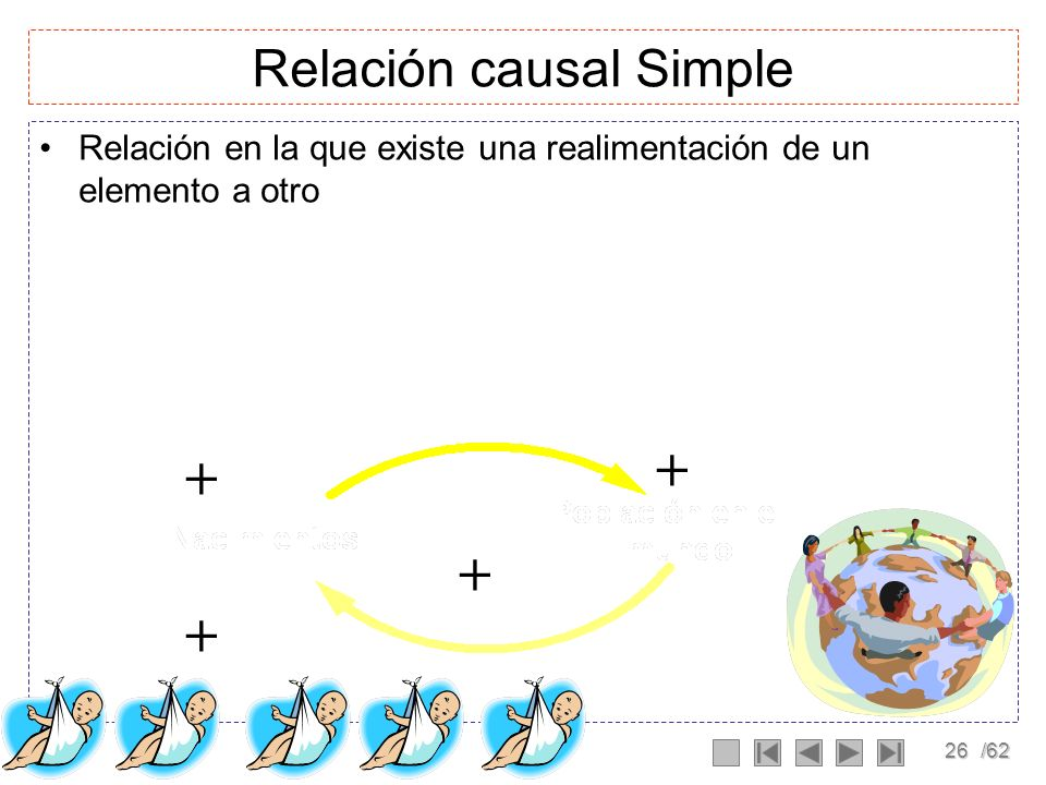 Relación causal Simple