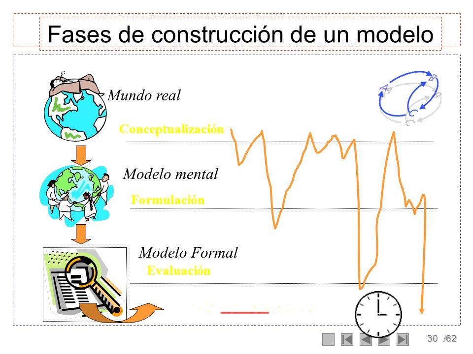 Fases de construcción de un modelo