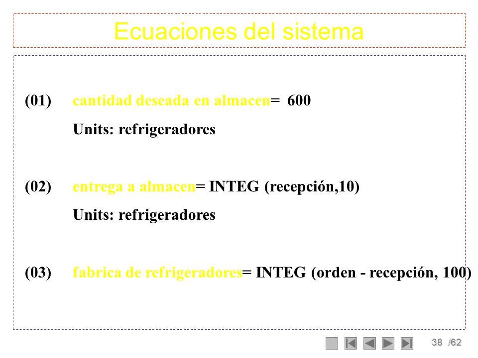 Ecuaciones del sistema