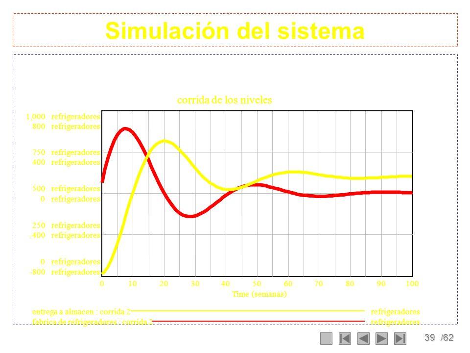 Simulación del sistema