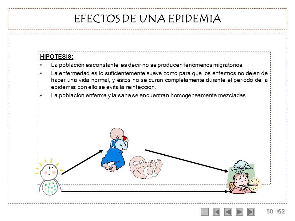 EFECTOS DE UNA EPIDEMIA
