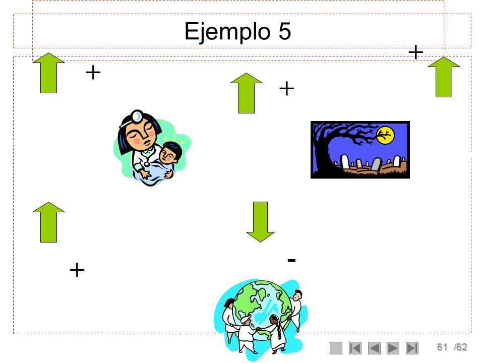 Ejemplo 5 + + + NACIMIENTOS POBLACION MUERTES - +