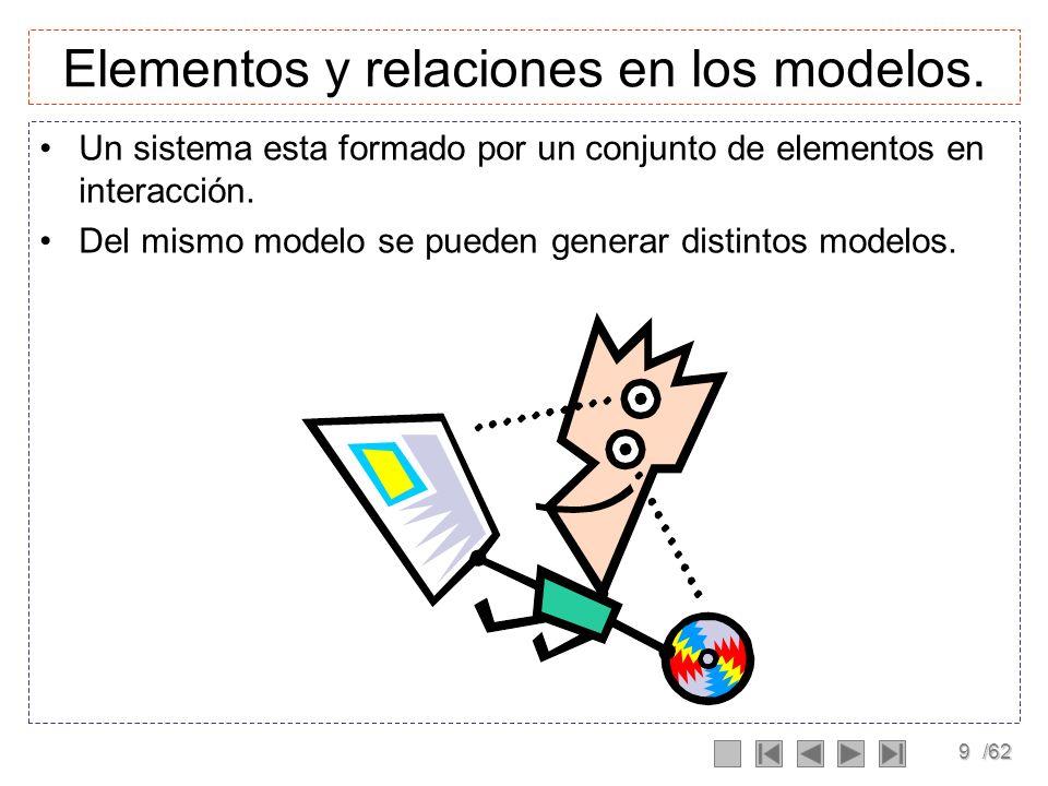 Elementos y relaciones en los modelos.