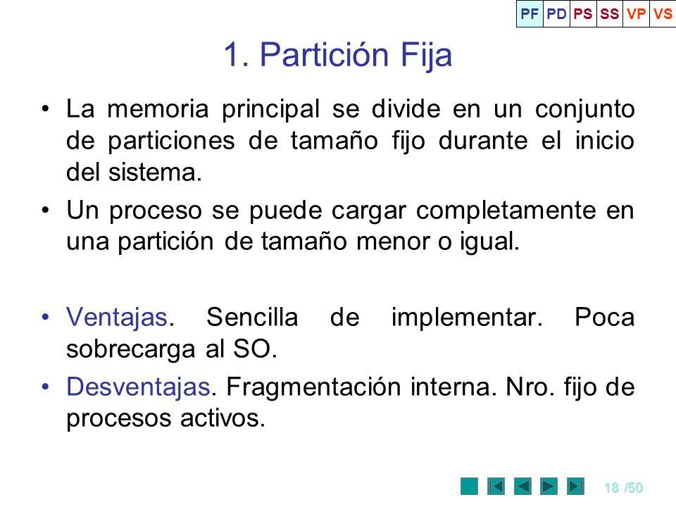 PF PD. PS. SS. VP. VS. 1. Partición Fija.