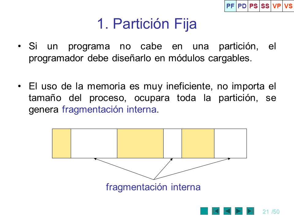 PF PD. PS. SS. VP. VS. 1. Partición Fija. Si un programa no cabe en una partición, el programador debe diseñarlo en módulos cargables.