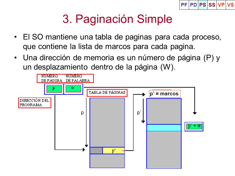 PFPD. PS. SS. VP. VS. 3. Paginación Simple. El SO mantiene una tabla de paginas para cada proceso, que contiene la lista de marcos para cada pagina.
