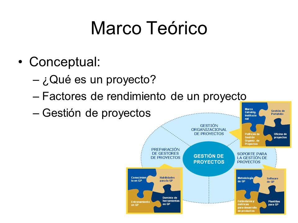 Marco Teórico Conceptual: ¿Qué es un proyecto
