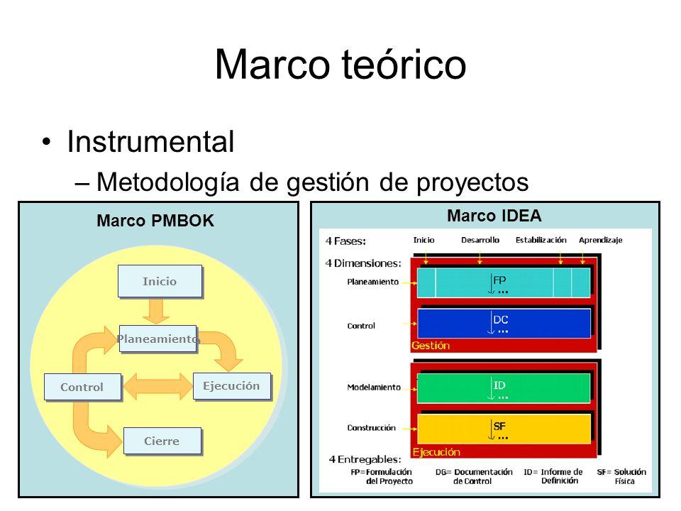 Marco teórico Instrumental Metodología de gestión de proyectos