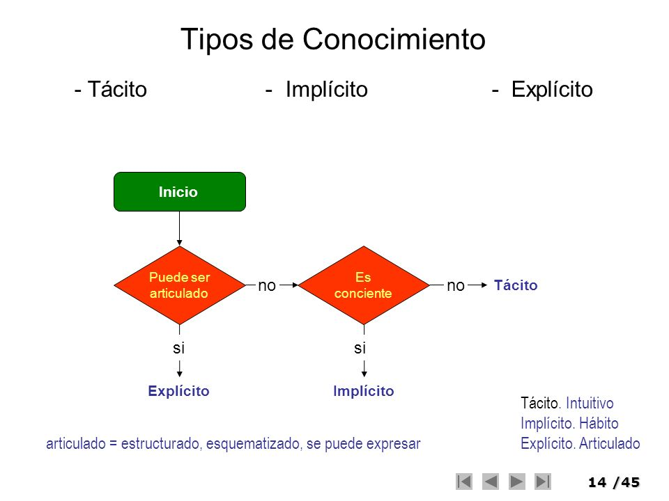 - Tácito - Implícito - Explícito