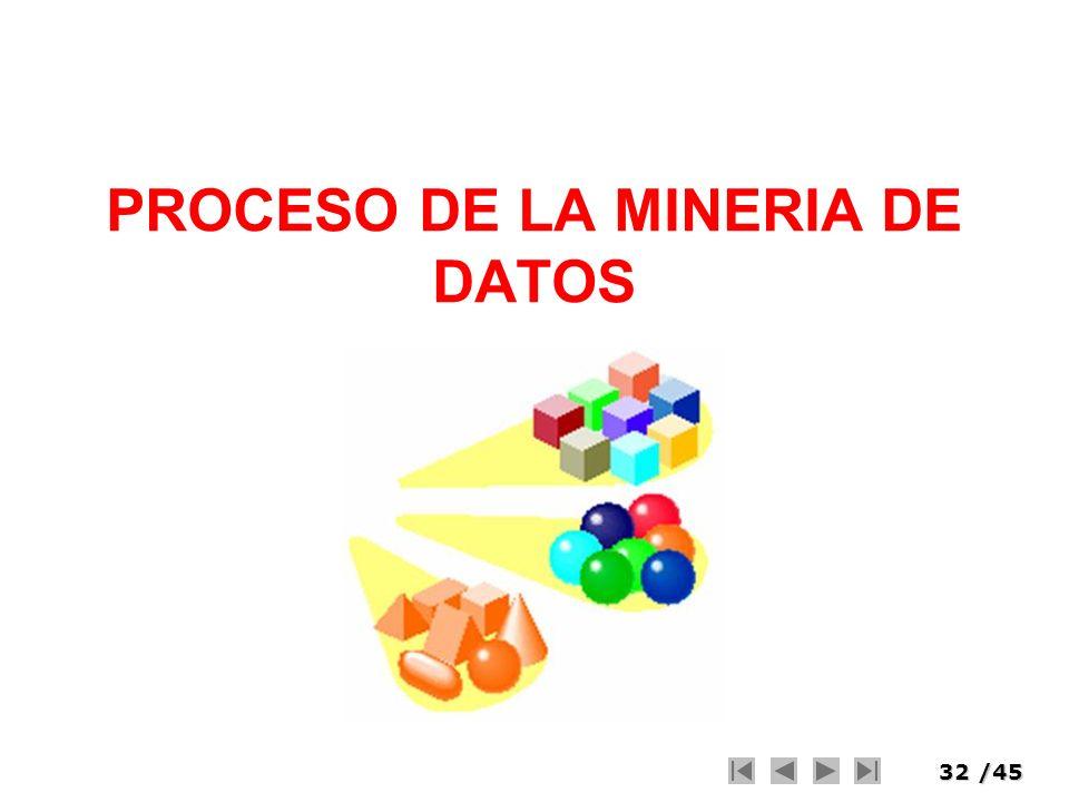 PROCESO DE LA MINERIA DE DATOS