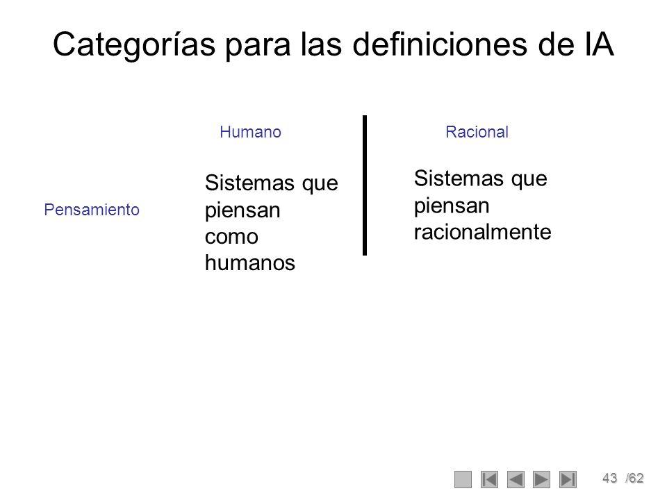 Categorías para las definiciones de IA