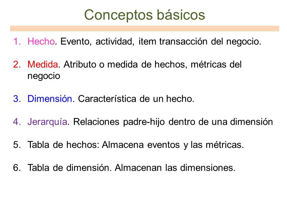 Conceptos básicos Hecho. Evento, actividad, item transacción del negocio. Medida. Atributo o medida de hechos, métricas del negocio.