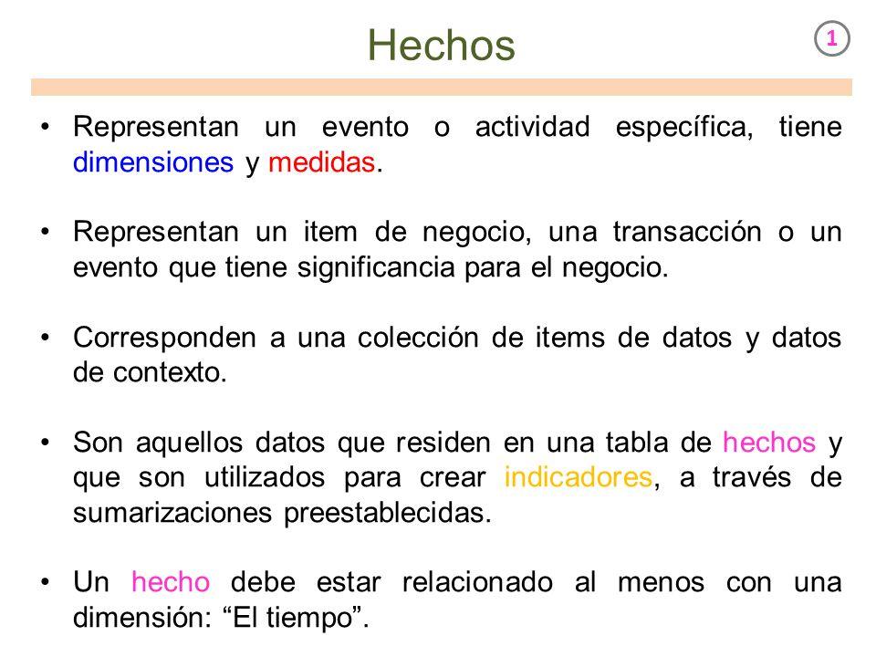Hechos 1. Representan un evento o actividad específica, tiene dimensiones y medidas.