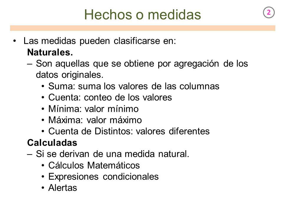 Hechos o medidas Las medidas pueden clasificarse en: Naturales.
