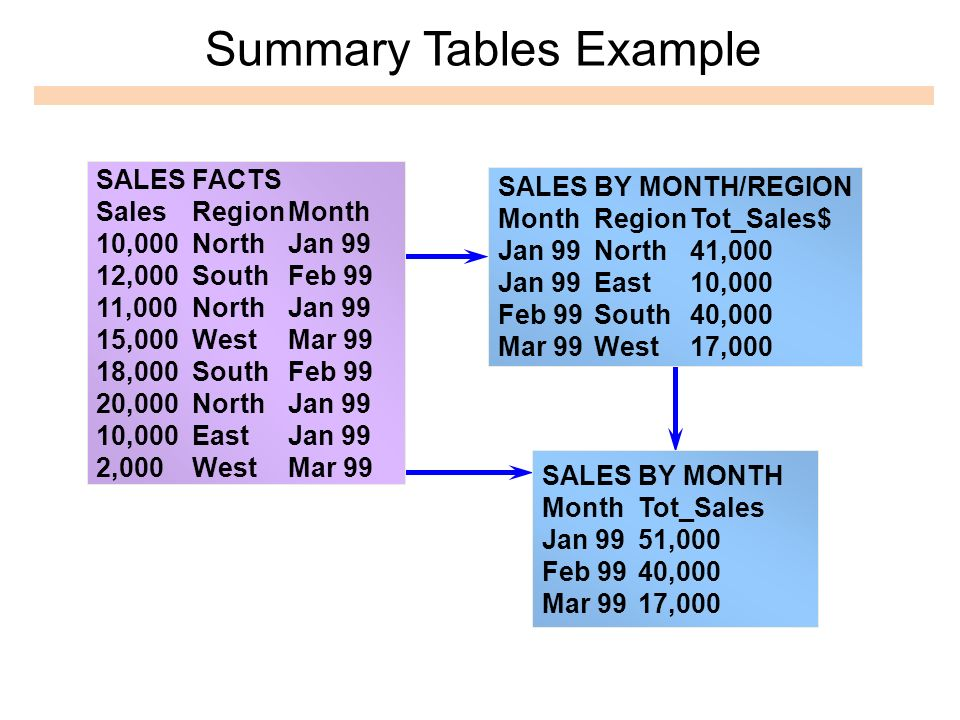 Summary Tables Example