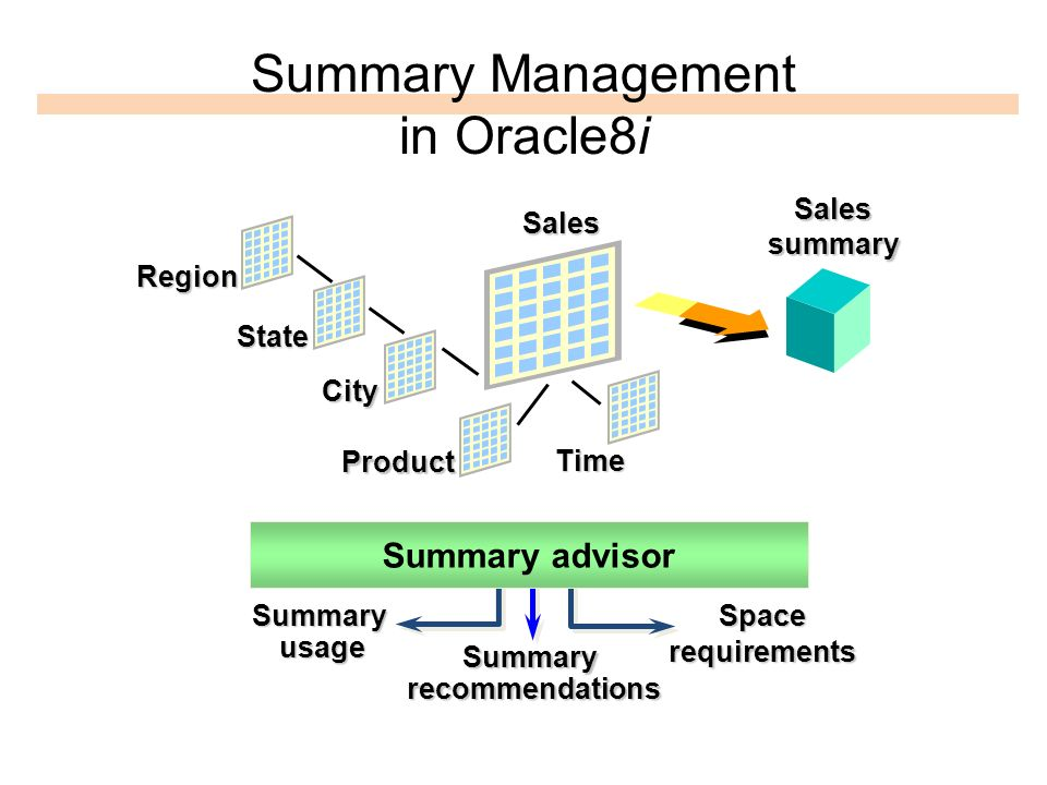Summary Management in Oracle8i