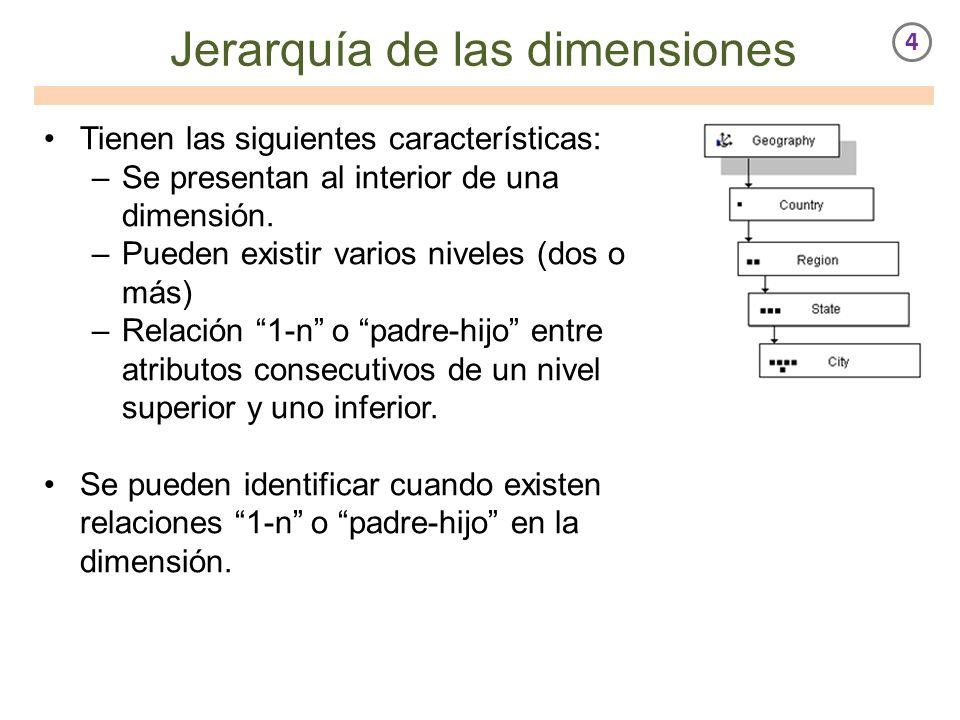 Jerarquía de las dimensiones