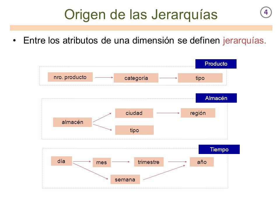 Origen de las Jerarquías