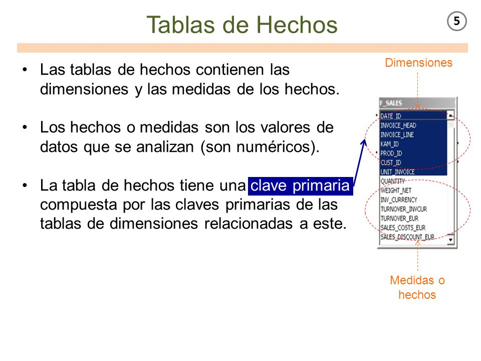 Tablas de Hechos 5. Dimensiones. Las tablas de hechos contienen las dimensiones y las medidas de los hechos.