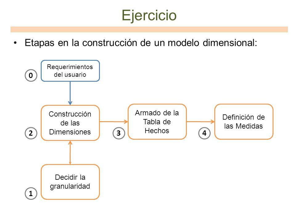 Ejercicio Etapas en la construcción de un modelo dimensional: 2 3 4 1